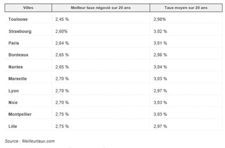 Toulouse : taux immobiliers les plus bas