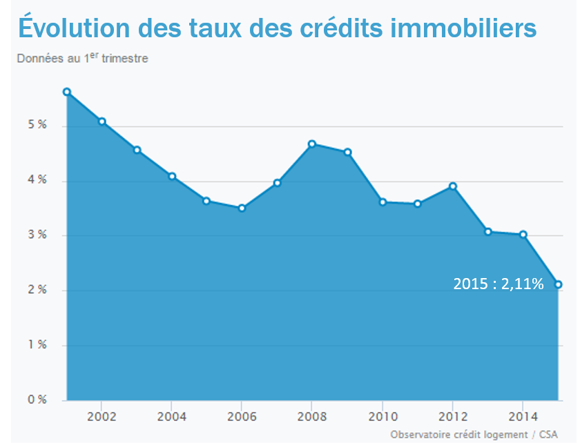 taux prets immobiliers 2015